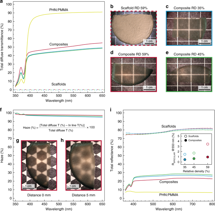 Transparent and tough bulk composites inspired by nacre | Nature