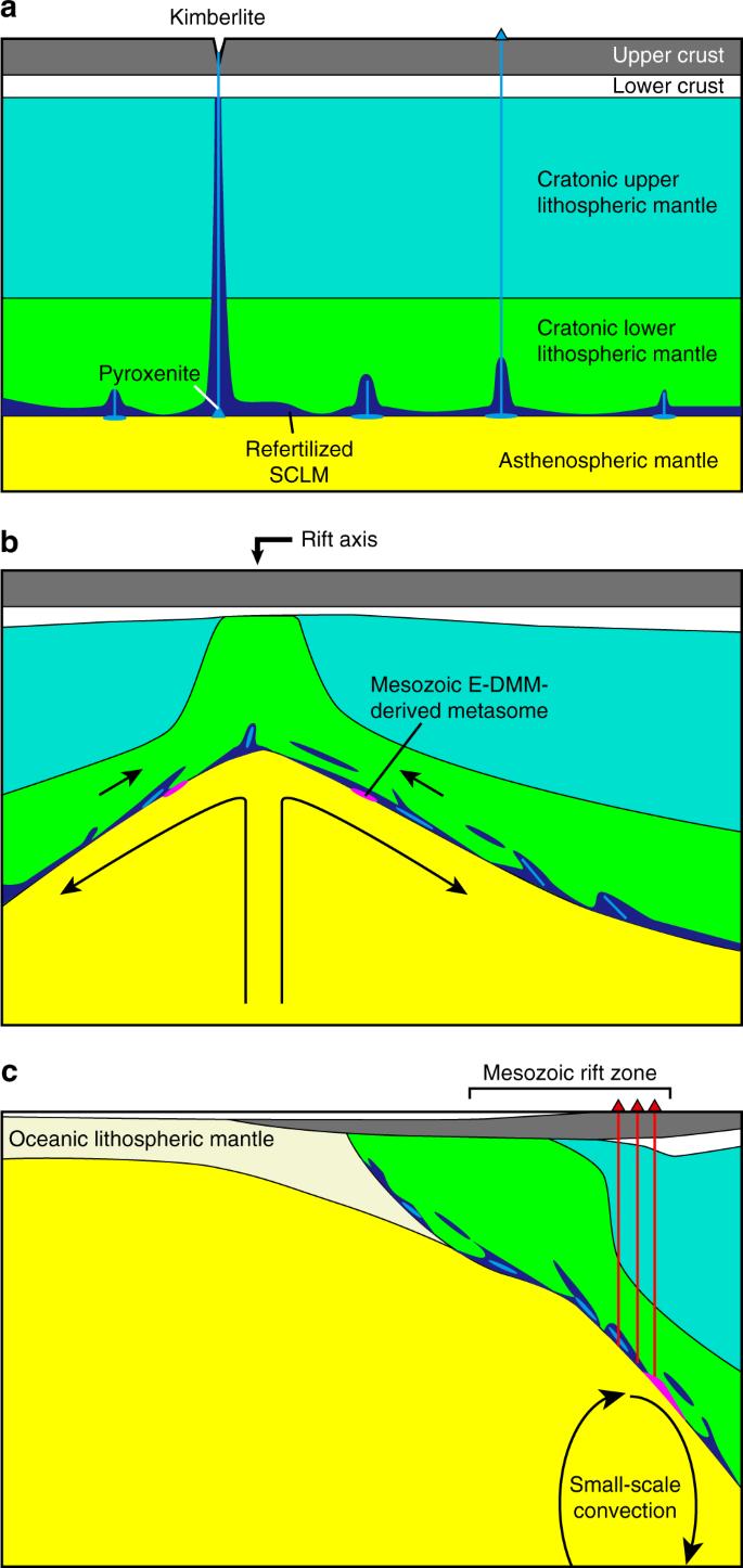 Origin of ocean island basalts in the West African passive