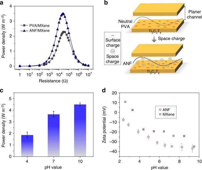 Mechanically strong MXene/Kevlar nanofiber composite membranes as