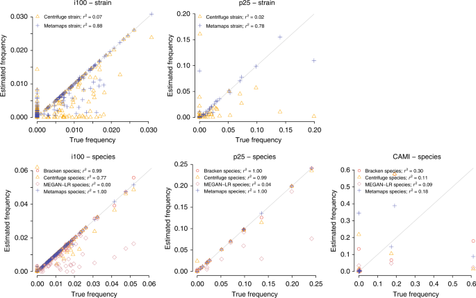 Strain-level metagenomic assignment and compositional