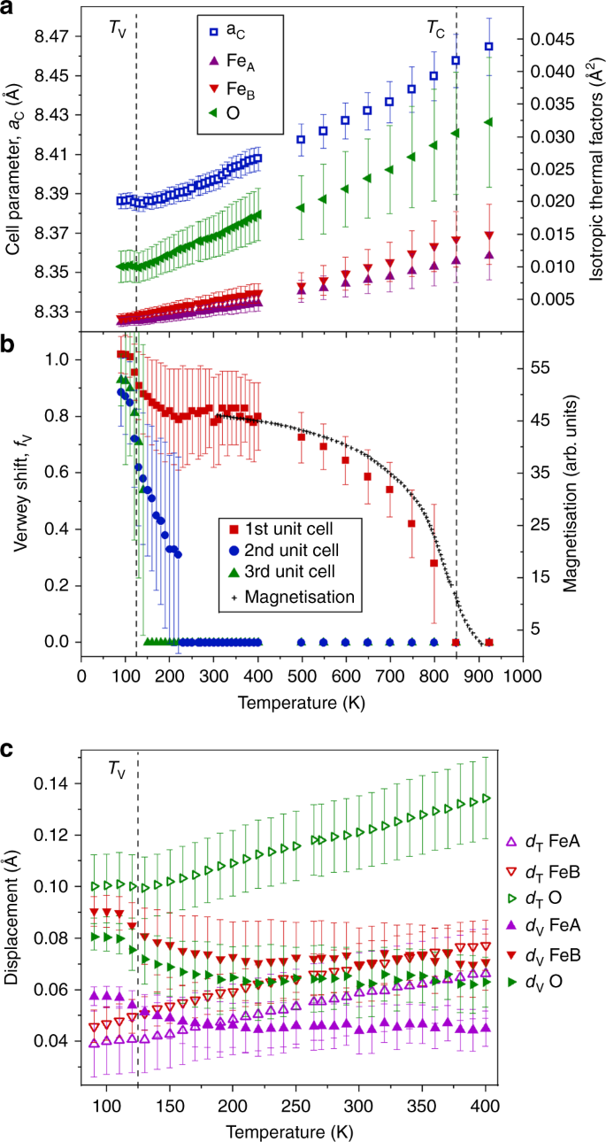 Co-emergence of magnetic order and structural fluctuations in