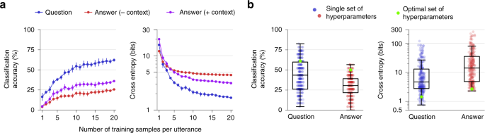 Real-time decoding of question-and-answer speech dialogue