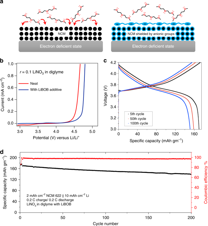 Stabilizing polymer electrolytes in high-voltage lithium