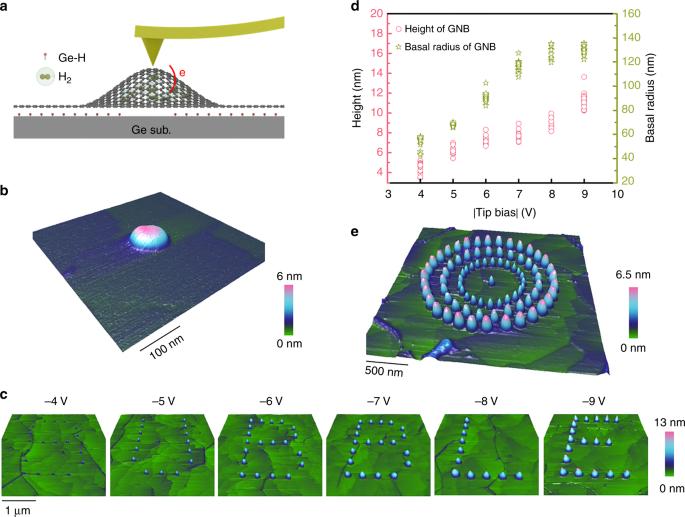 Programmable graphene nanobubbles with three-fold symmetric pseudo-mag
