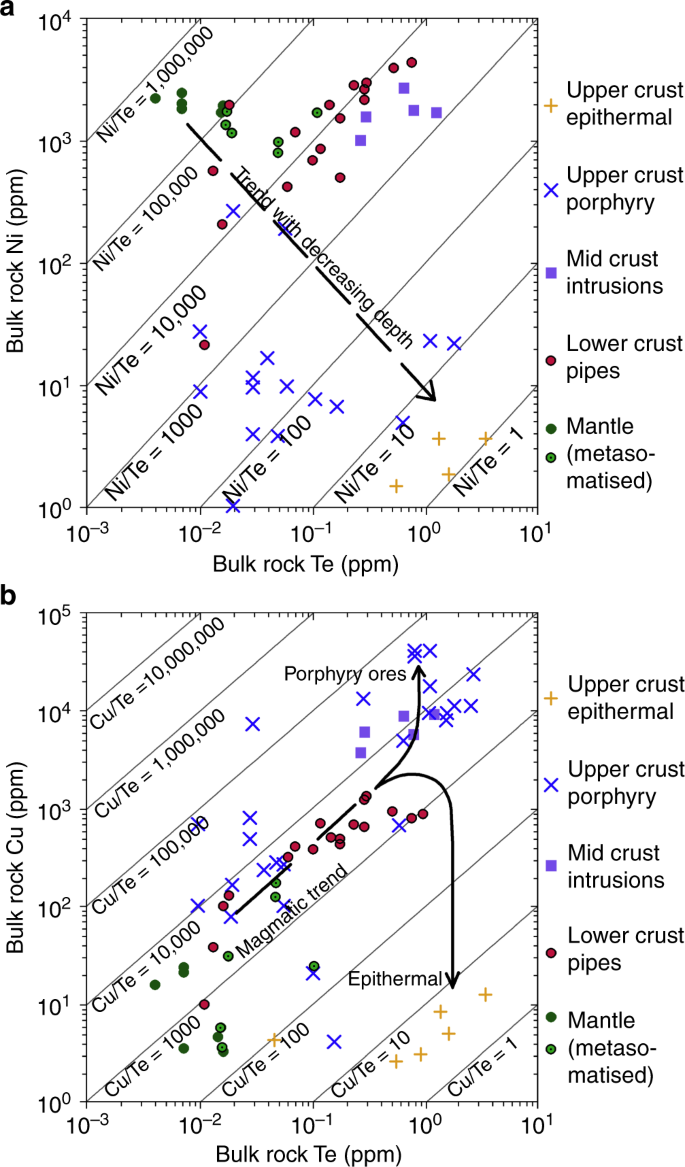 A metasomatized lithospheric mantle control on the