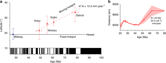 Hotspot motion caused the Hawaiian-Emperor Bend and LLSVPs