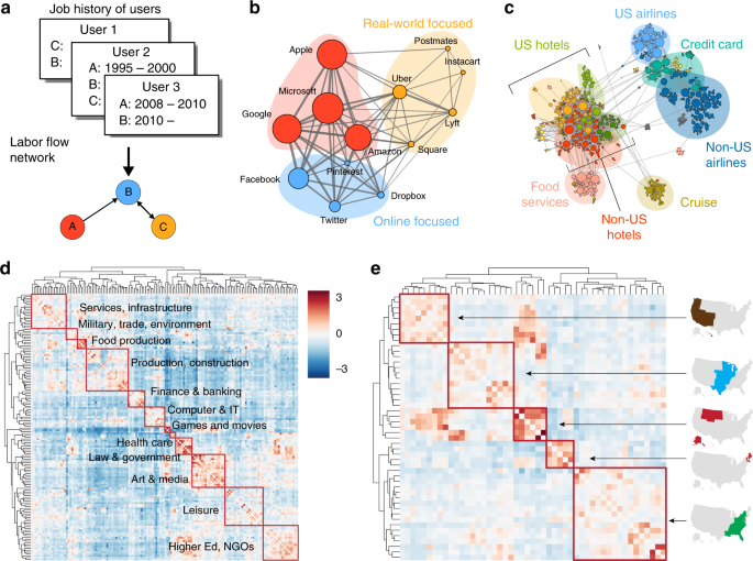 Global labor flow network reveals the hierarchical organization and dy