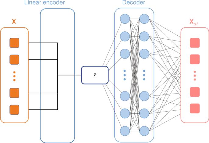 Past–future information bottleneck for sampling molecular reacti