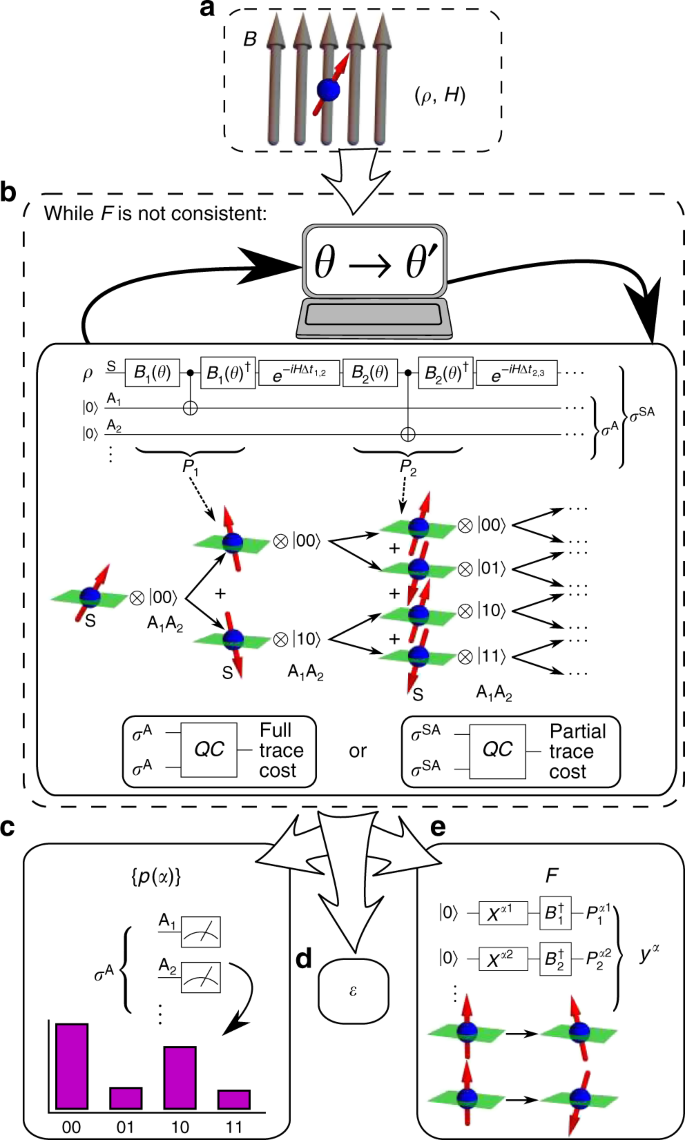 Variational consistent histories as a hybrid algorithm for quantum