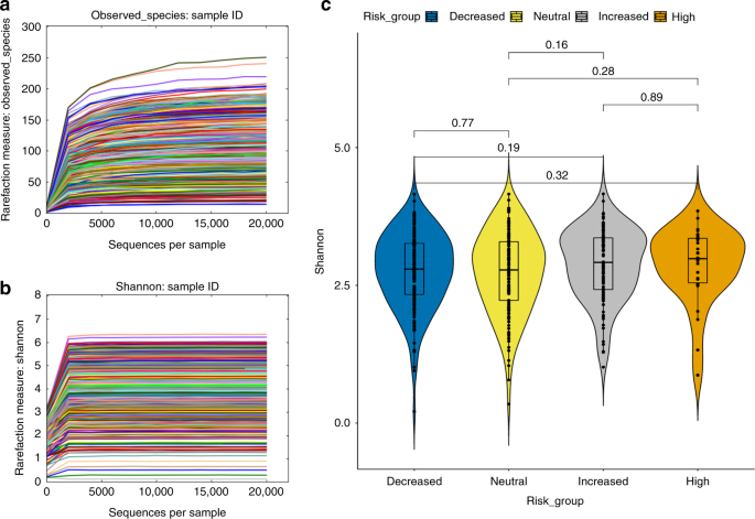 Genetic risk for autoimmunity is associated with distinct changes in t