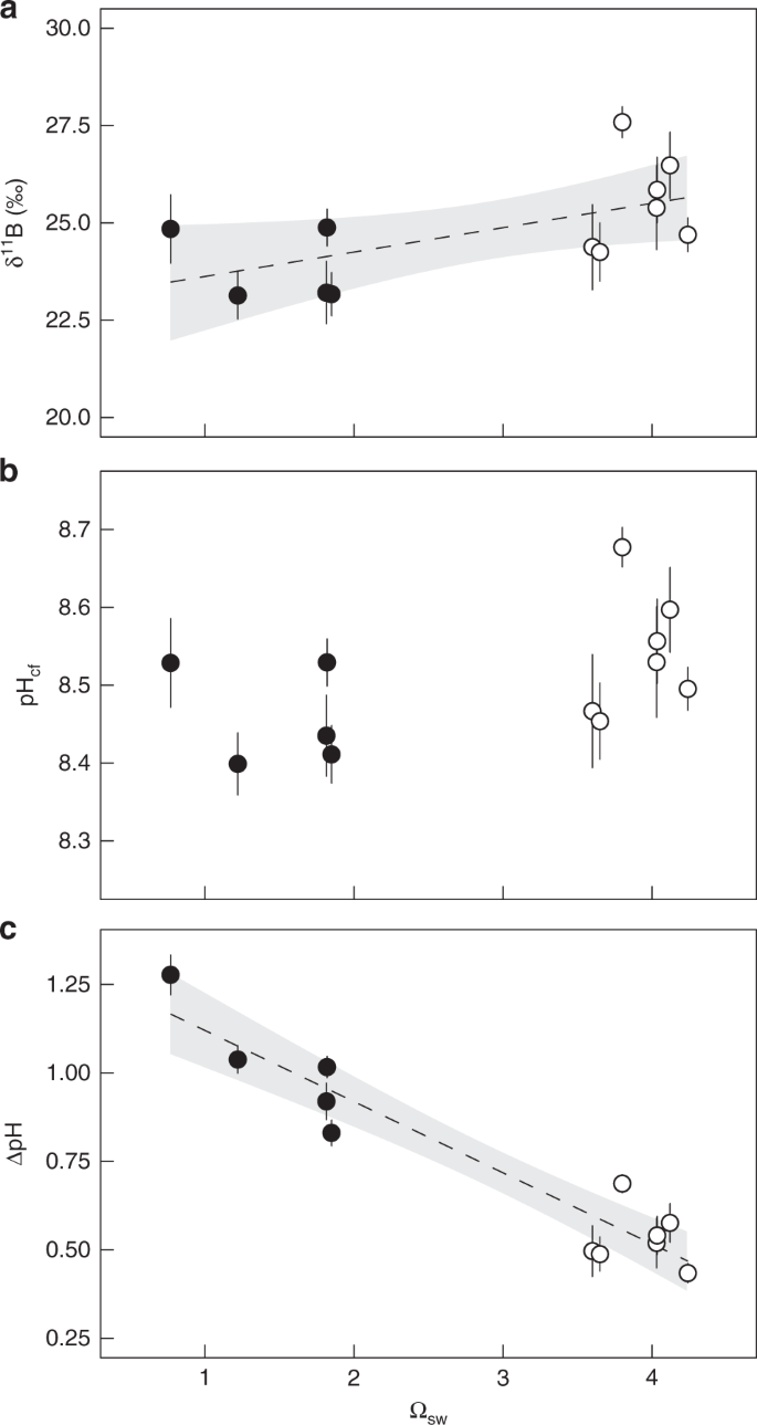 Using B isotopes and B/Ca in corals from low saturation springs to con