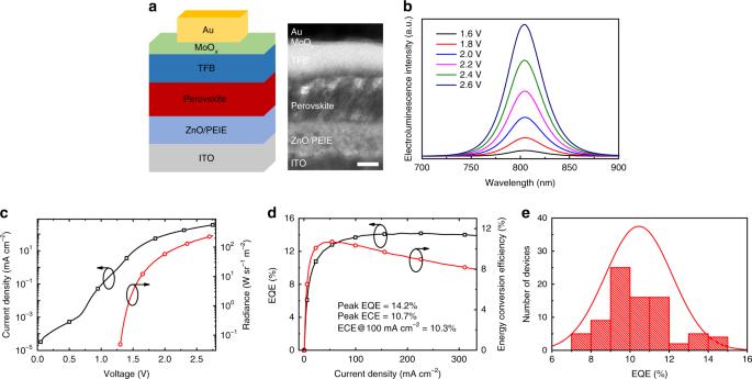 Stable and bright formamidinium-based perovskite light-emitting diodes