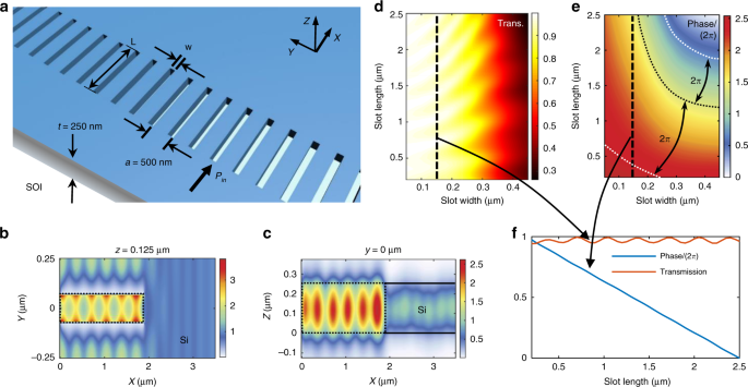 On-chip wavefront shaping with dielectric metasurface