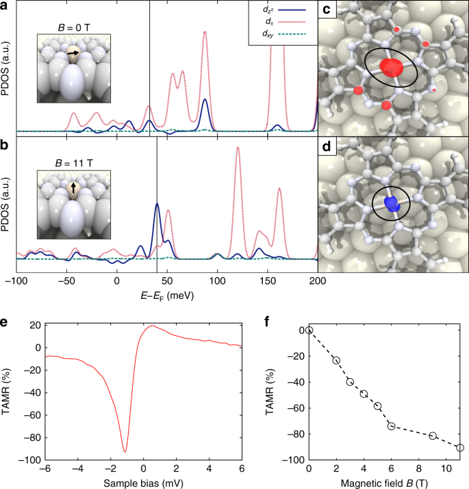 Tunable giant magnetoresistance in a single-molecule junction