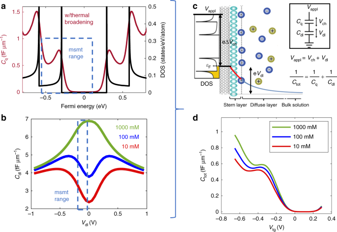 Measurement of the combined quantum and electrochemical capacitance