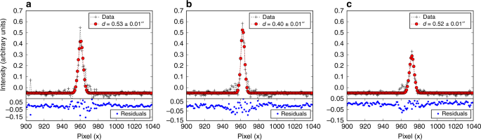 Measuring the ionisation fraction in a jet from a massive protostar