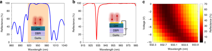 Dynamic beam steering with all-dielectric electro-optic III–V mu