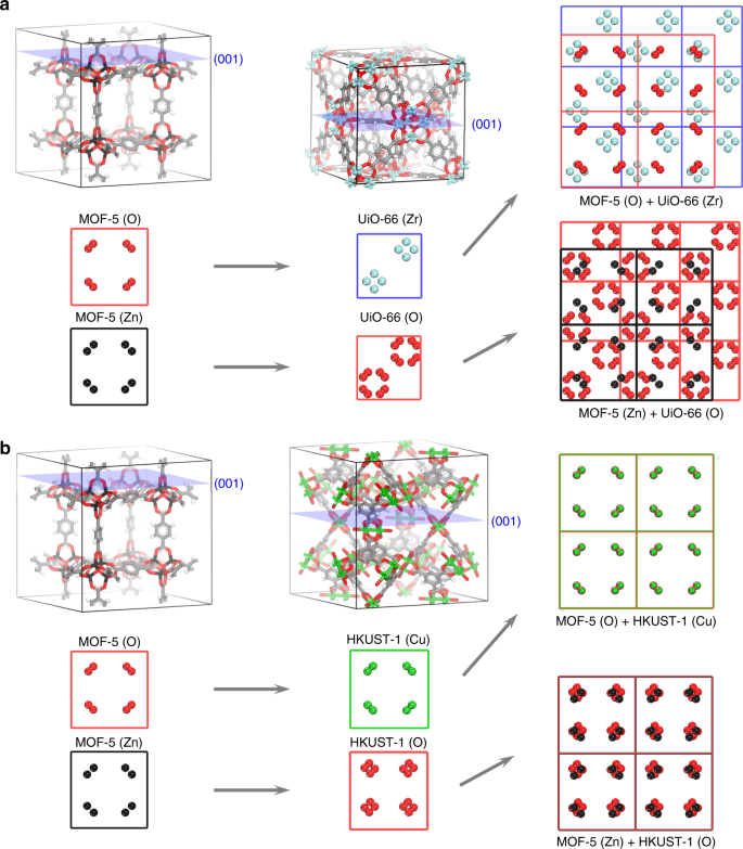 Computer-aided discovery of connected metal-organic frameworks
