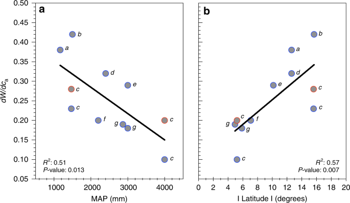 Rainfall drives variation in rates of change in intrinsic water use ef