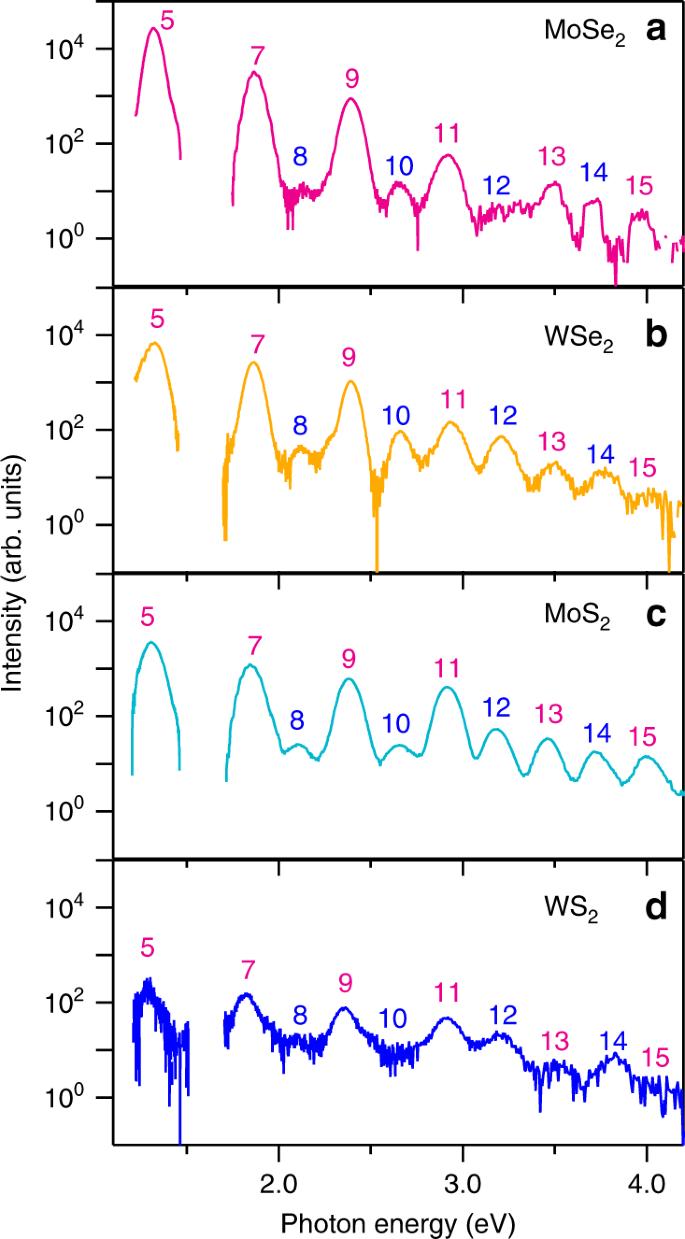 Interband resonant high-harmonic generation by valley polarized electr