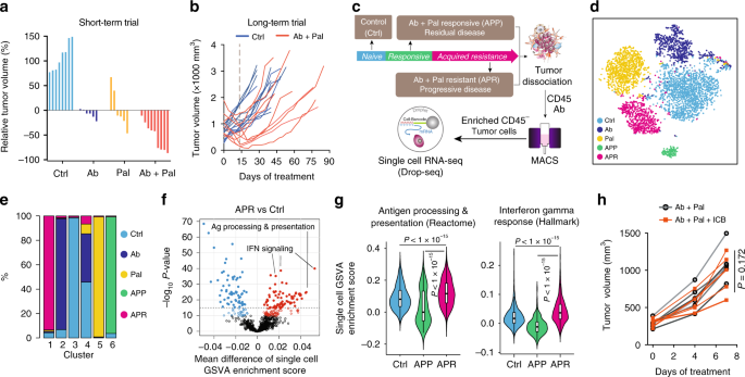 Single-cell profiling guided combinatorial immunotherapy for fast-evol