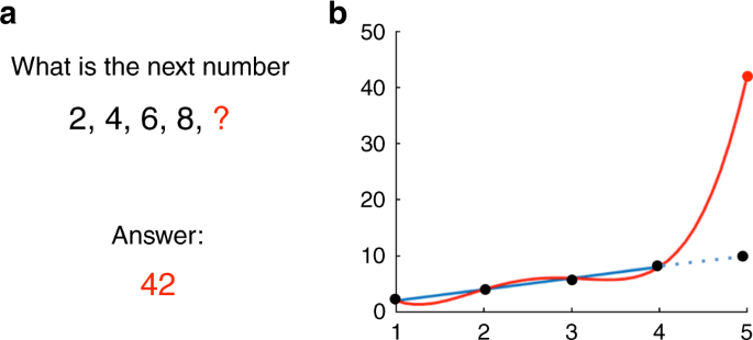 A critique of pure learning and what artificial neural networks can le
