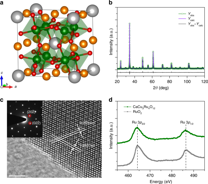 Quadruple perovskite ruthenate as a highly efficient catalyst for acid
