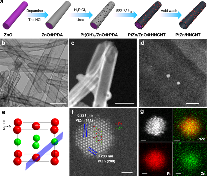 Isolating contiguous Pt atoms and forming Pt-Zn intermetallic nanopart