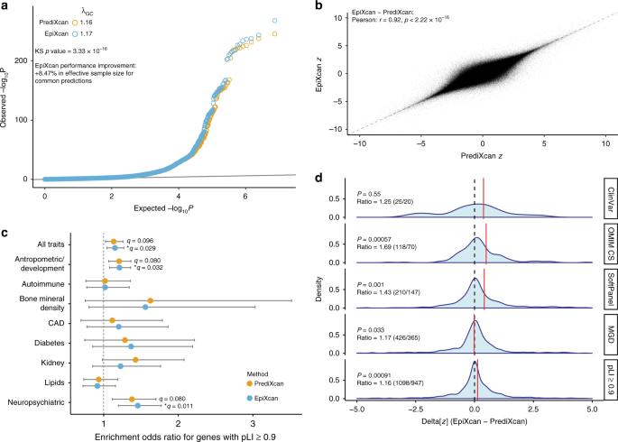 Integrative transcriptome imputation reveals tissue-specific
