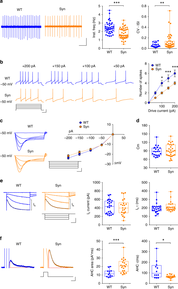 Blunting neuroinflammation with resolvin D1 prevents early