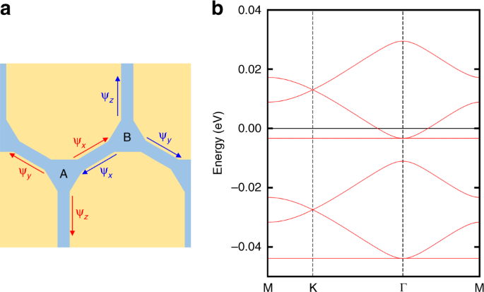 Emergent honeycomb network of topological excitations in