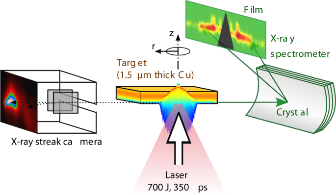 Characterization of suprathermal electrons inside a laser accelerated
