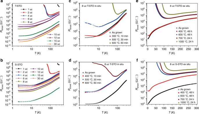 A termination-insensitive and robust electron gas at the