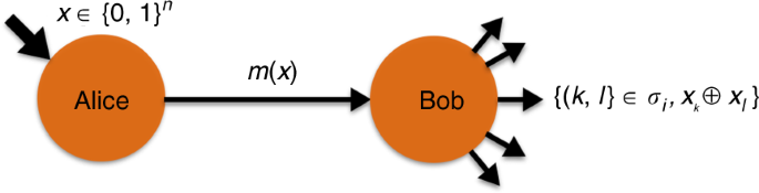 Experimental demonstration of quantum advantage for one-way communicat