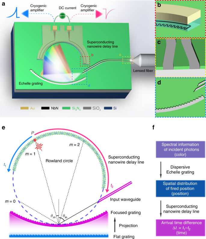 Broadband on-chip single-photon spectrometer
