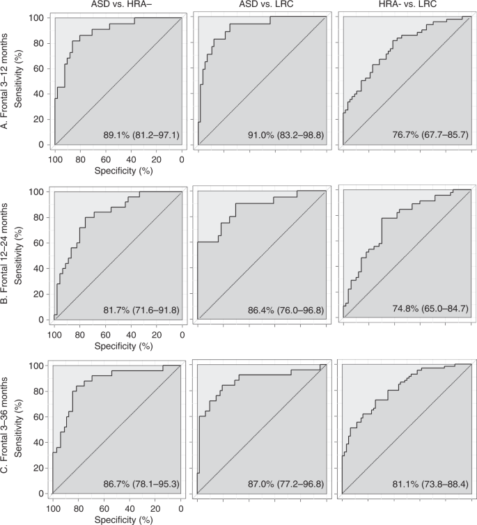 Longitudinal EEG power in the first postnatal year differentiates auti
