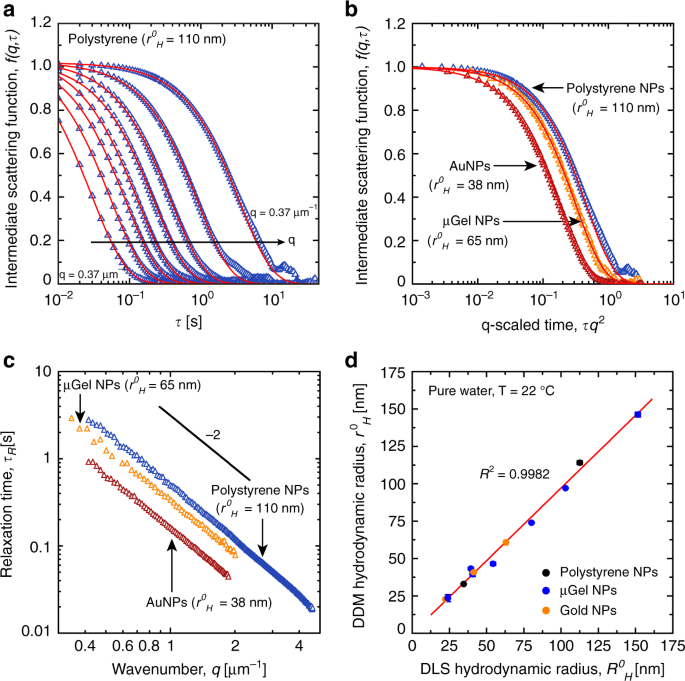 Spontaneous shrinking of soft nanoparticles boosts their diffusion in