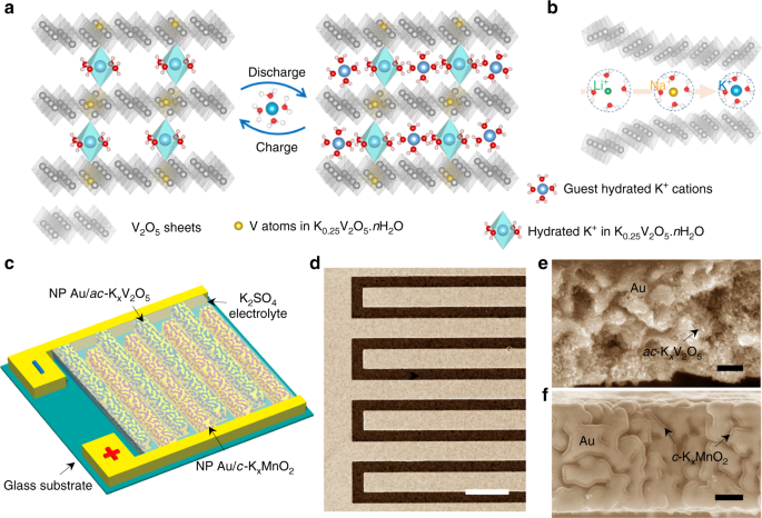 Dual-phase nanostructuring of layered metal oxides for high-performanc