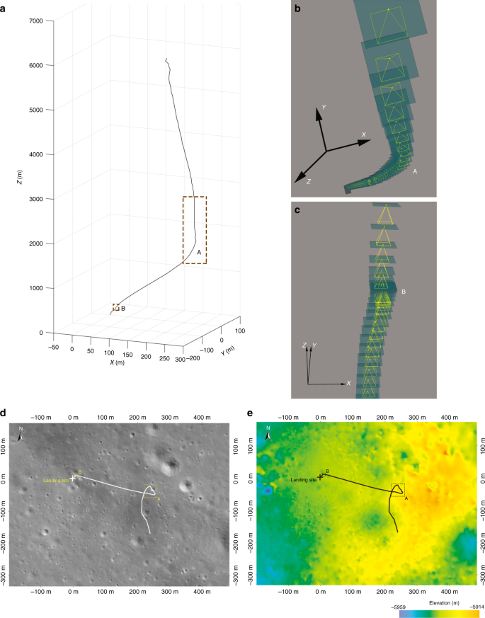 Descent trajectory reconstruction and landing site positioning of Chan