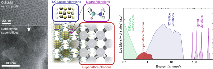 Nanocrystal superlattices as phonon-engineered solids and acoustic met