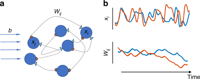 Stable memory with unstable synapses