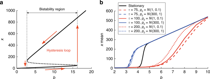 Transient hysteresis and inherent stochasticity in gene regulatory net
