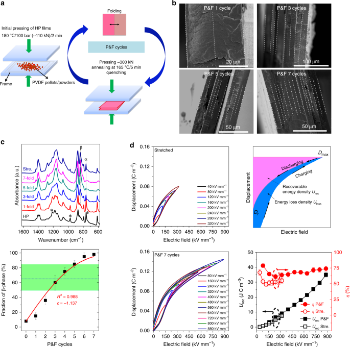 Ultrahigh β-phase content poly(vinylidene fluoride) with relaxor-