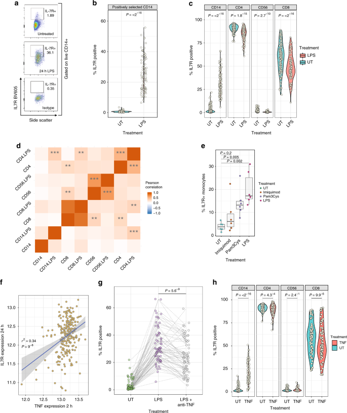 Context-specific regulation of surface and soluble IL7R expression by