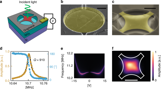 A fast and sensitive room-temperature graphene nanomechanical bolomete