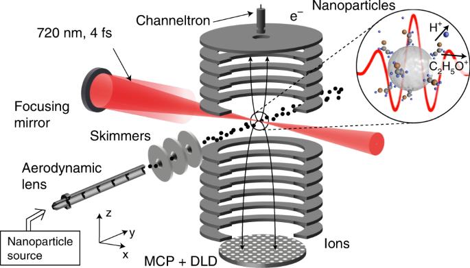 Few-cycle laser driven reaction nanoscopy on aerosolized silica nanopa