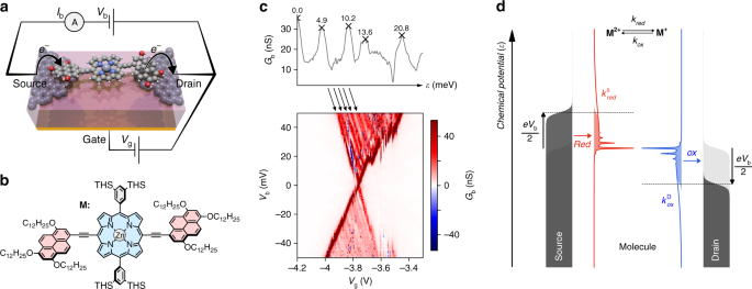 Understanding resonant charge transport through weakly coupled single-