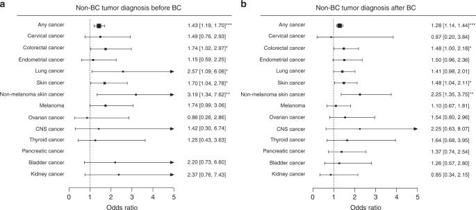 Interval Breast Cancer Is Associated With Other Types Of Tumors Nature Communications