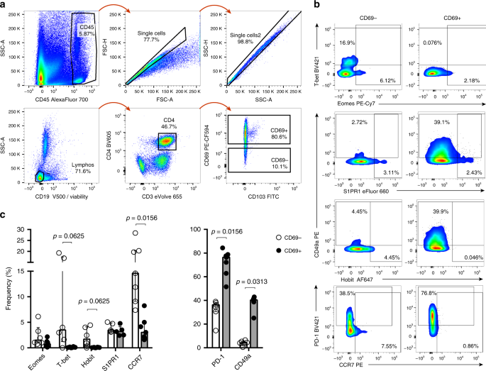Resident memory T cells are a cellular reservoir for HIV in the cervic