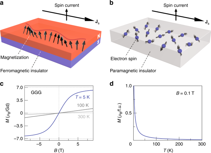 Spin transport in insulators without exchange stiffness